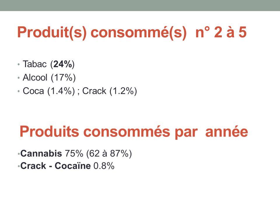 Produit(s) consommé(s) n° 2 à 5