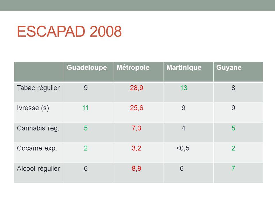 ESCAPAD 2008 Guadeloupe Métropole Martinique Guyane Tabac régulier 9