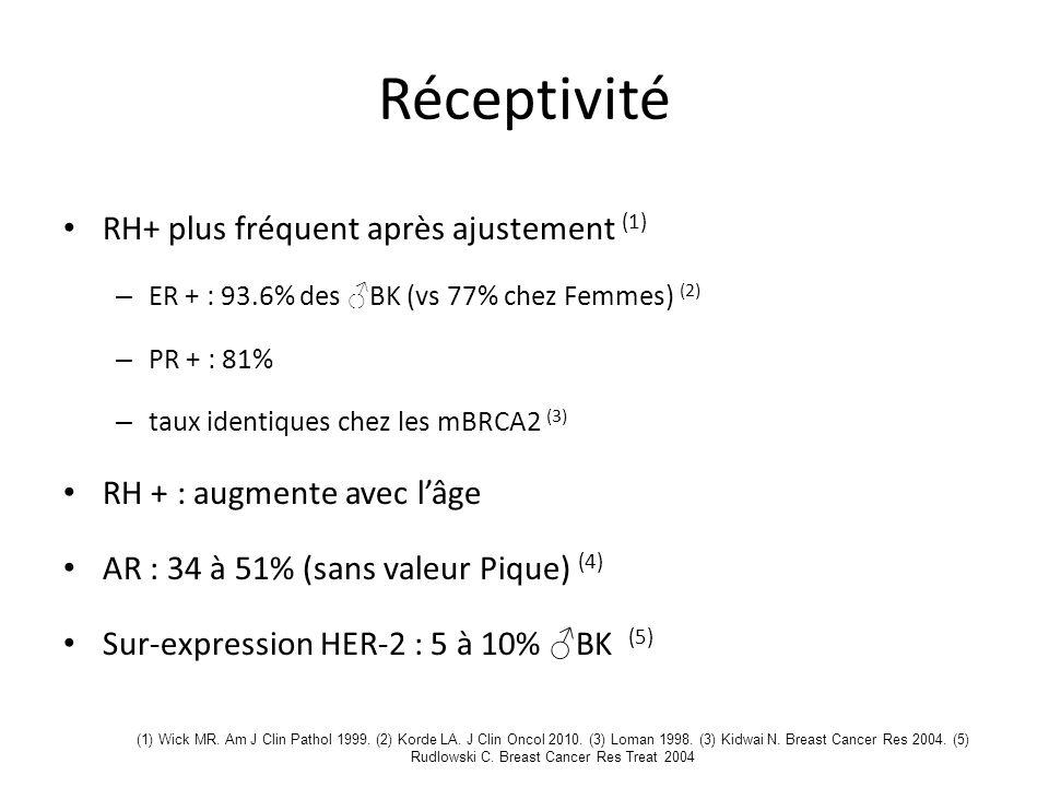 Réceptivité RH+ plus fréquent après ajustement (1)