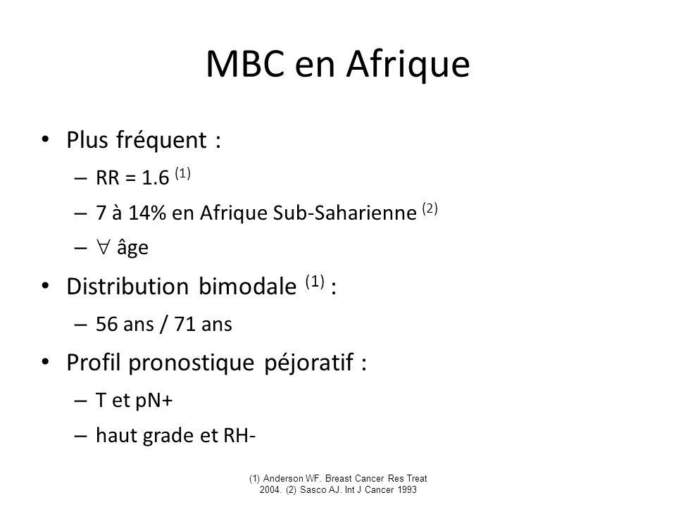 MBC en Afrique Plus fréquent : Distribution bimodale (1) :