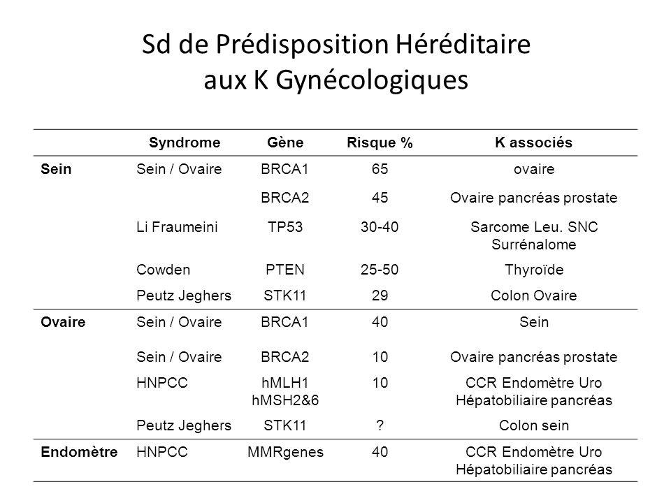 Sd de Prédisposition Héréditaire aux K Gynécologiques