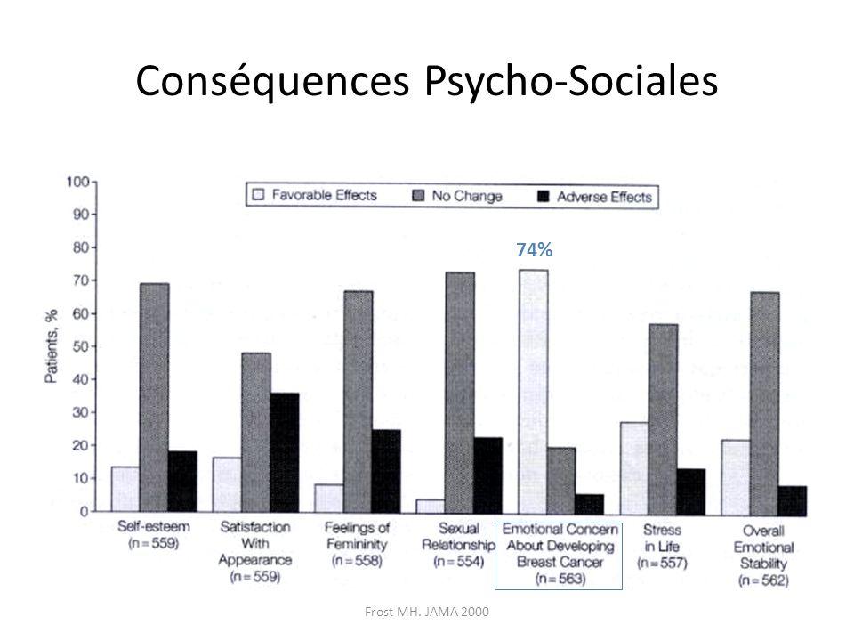 Conséquences Psycho-Sociales