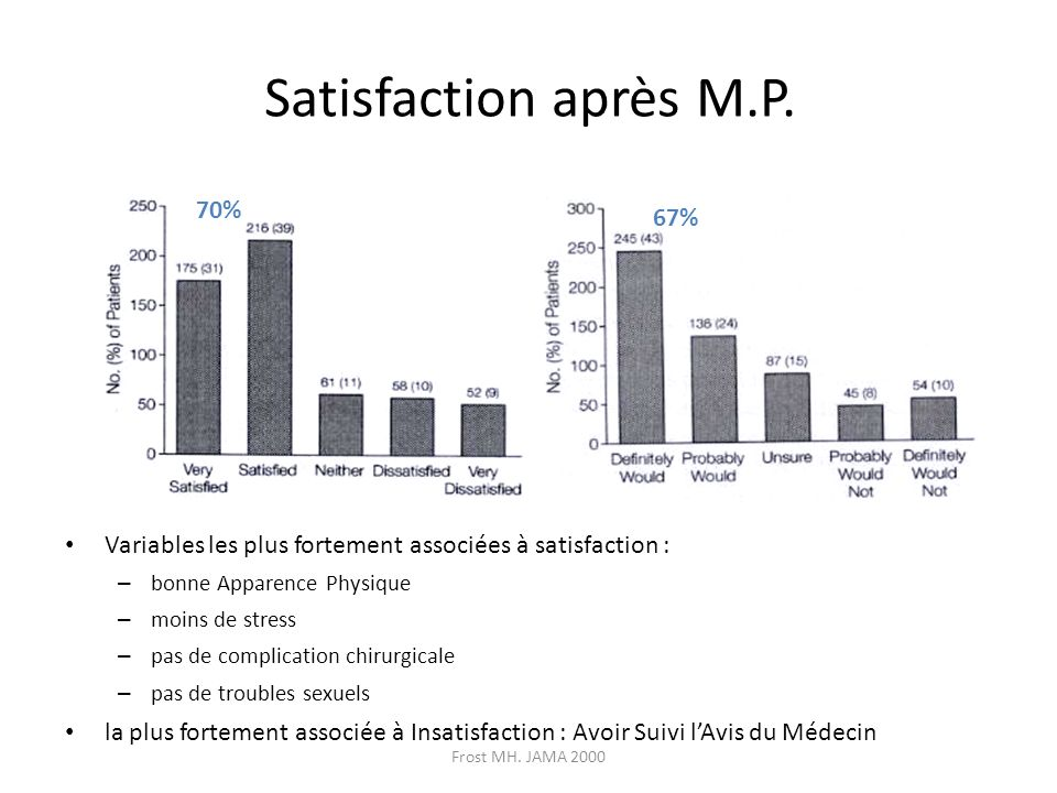 Satisfaction après M.P. 70% 67%