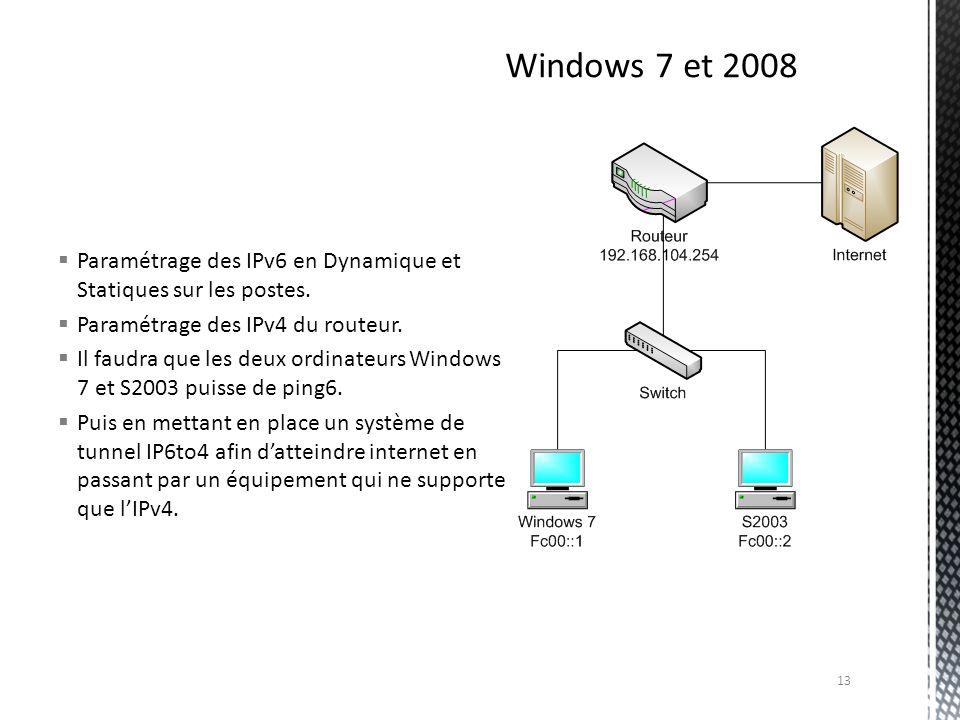 Windows 7 et 2008 Paramétrage des IPv6 en Dynamique et Statiques sur les postes. Paramétrage des IPv4 du routeur.