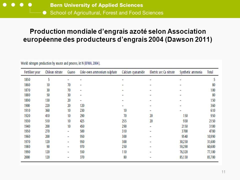 Production mondiale d'engrais azoté selon Association européenne des producteurs d'engrais 2004 (Dawson 2011)