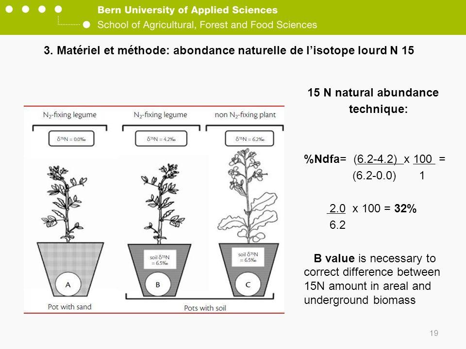 3. Matériel et méthode: abondance naturelle de l'isotope lourd N 15