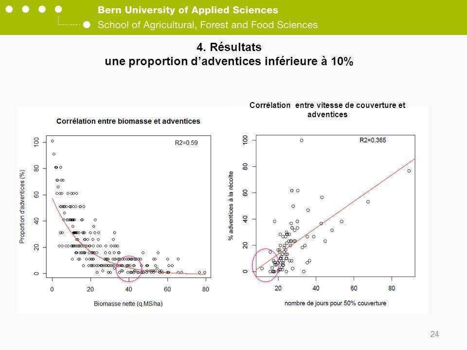 4. Résultats une proportion d'adventices inférieure à 10%