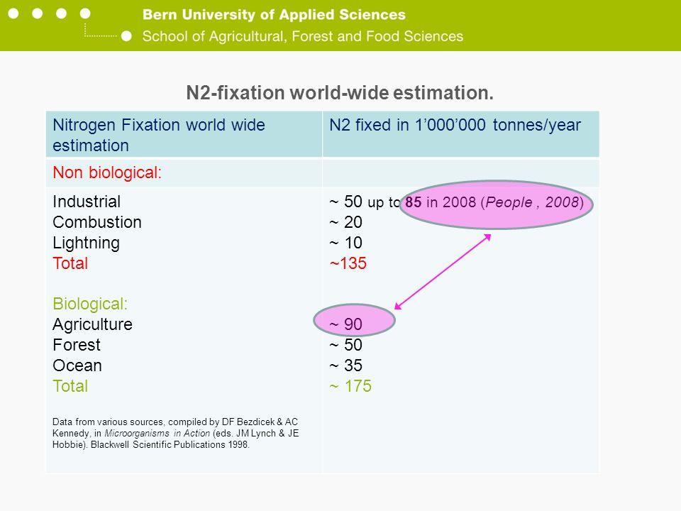 N2-fixation world-wide estimation.