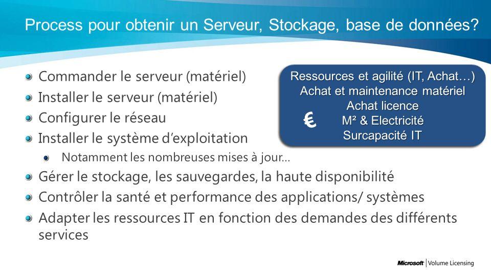 Process pour obtenir un Serveur, Stockage, base de données