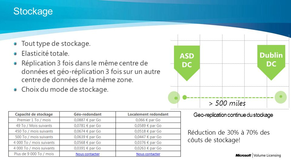 Geo-replication continue du stockage