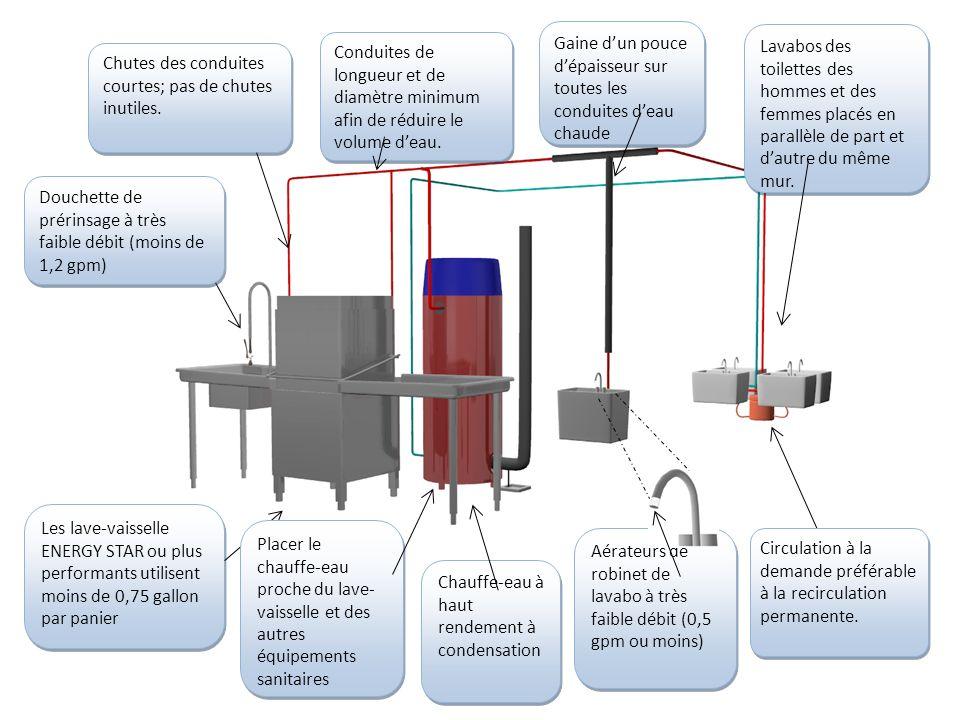 Optimisation du système d'alimentation en eau chaude