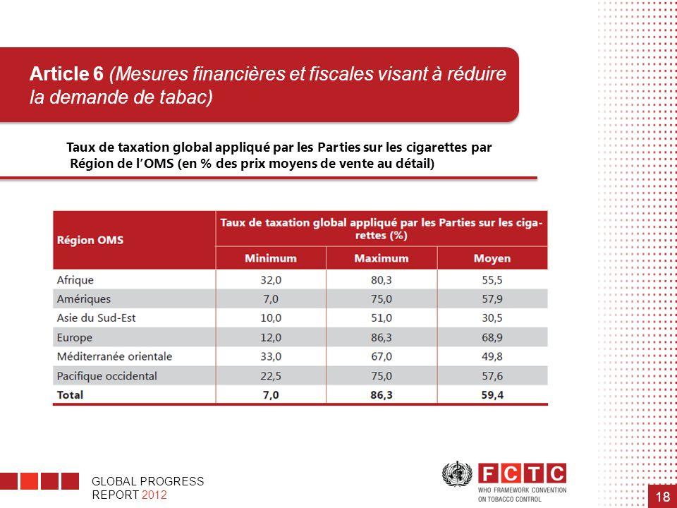 Taux de taxation global appliqué par les Parties sur les cigarettes par