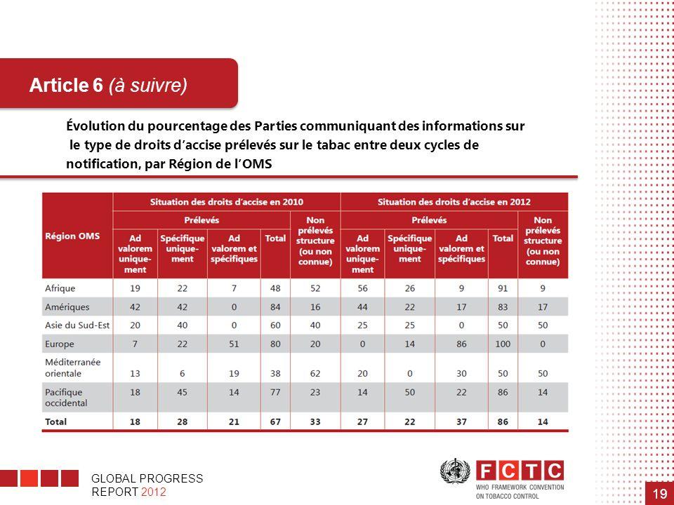 Évolution du pourcentage des Parties communiquant des informations sur