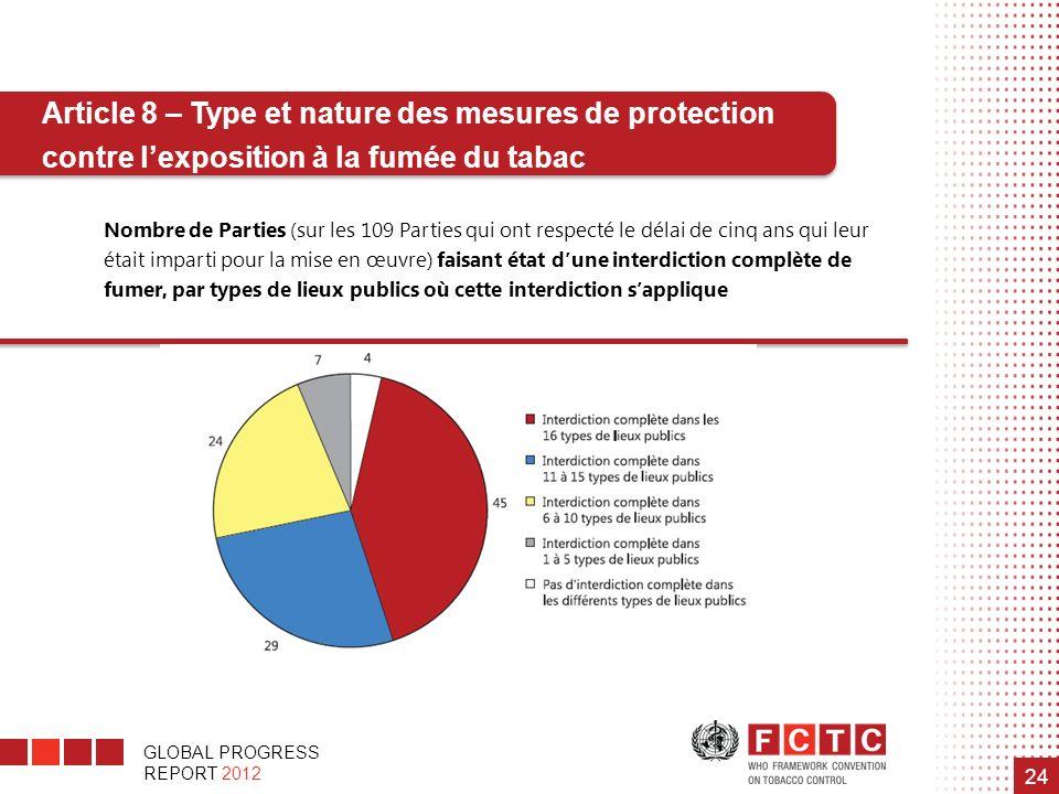 Article 8 – Type et nature des mesures de protection contre l'exposition à la fumée du tabac