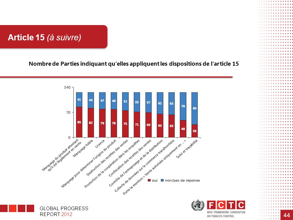 Nombre de Parties indiquant qu'elles appliquent les dispositions de l'article 15