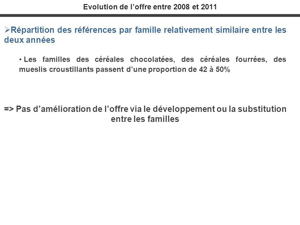 Evolution de l'offre entre 2008 et 2011
