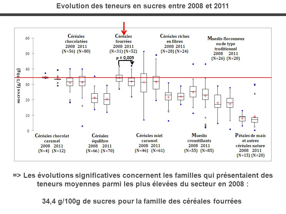 Evolution des teneurs en sucres entre 2008 et 2011
