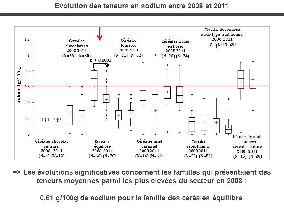 Evolution des teneurs en sodium entre 2008 et 2011
