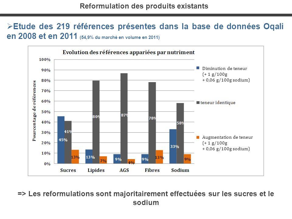 Reformulation des produits existants