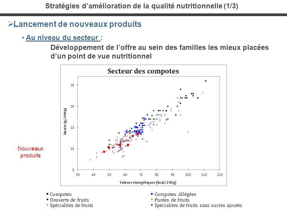 Stratégies d'amélioration de la qualité nutritionnelle (1/3)