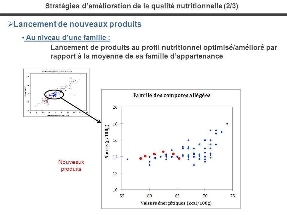 Stratégies d'amélioration de la qualité nutritionnelle (2/3)