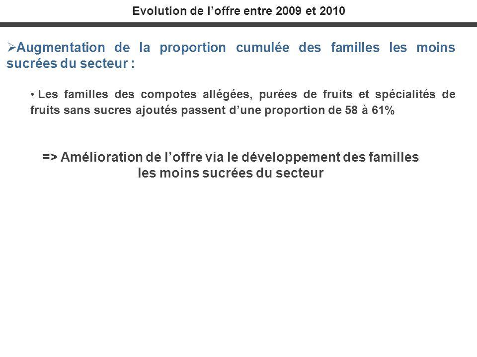 Evolution de l'offre entre 2009 et 2010