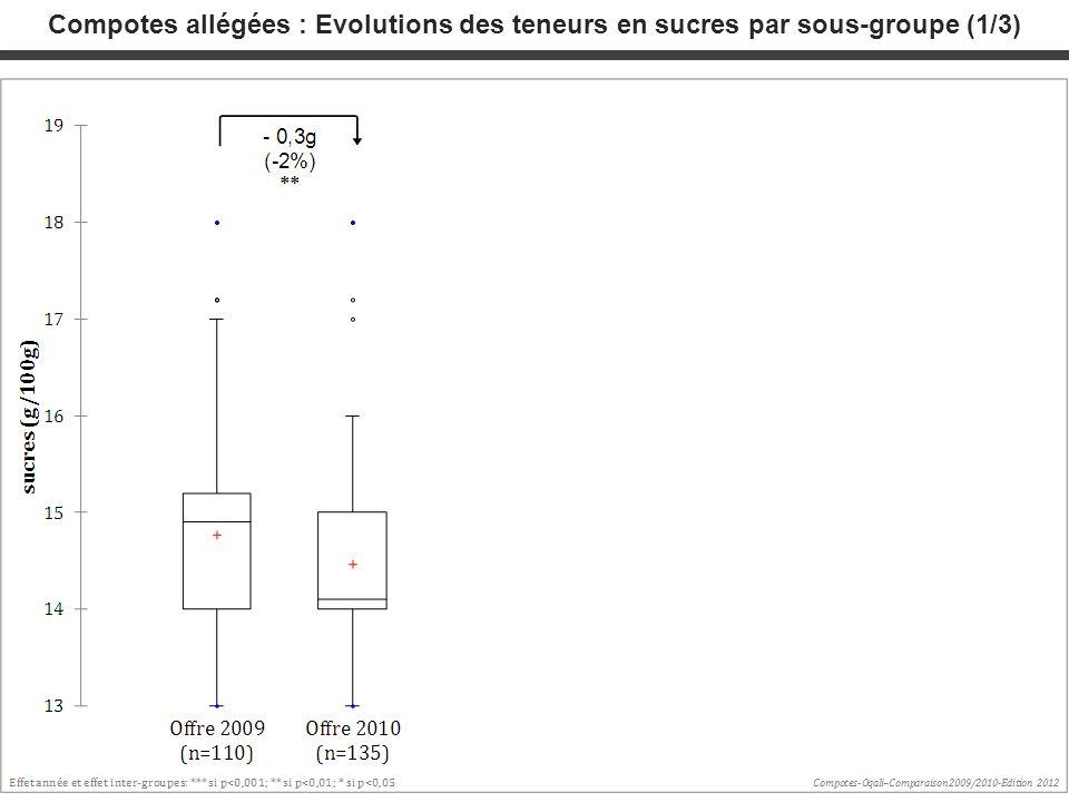 Compotes allégées : Evolutions des teneurs en sucres par sous-groupe (1/3)