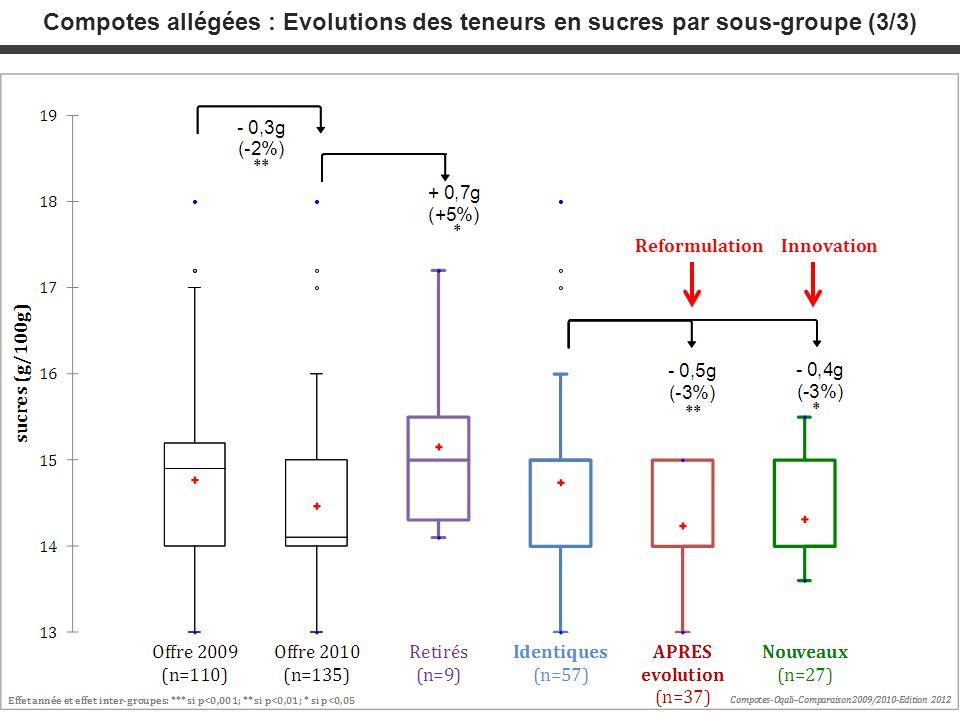 Compotes allégées : Evolutions des teneurs en sucres par sous-groupe (3/3)
