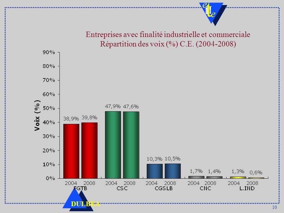 Entreprises avec finalité industrielle et commerciale Répartition des voix (%) C.E. (2004-2008)