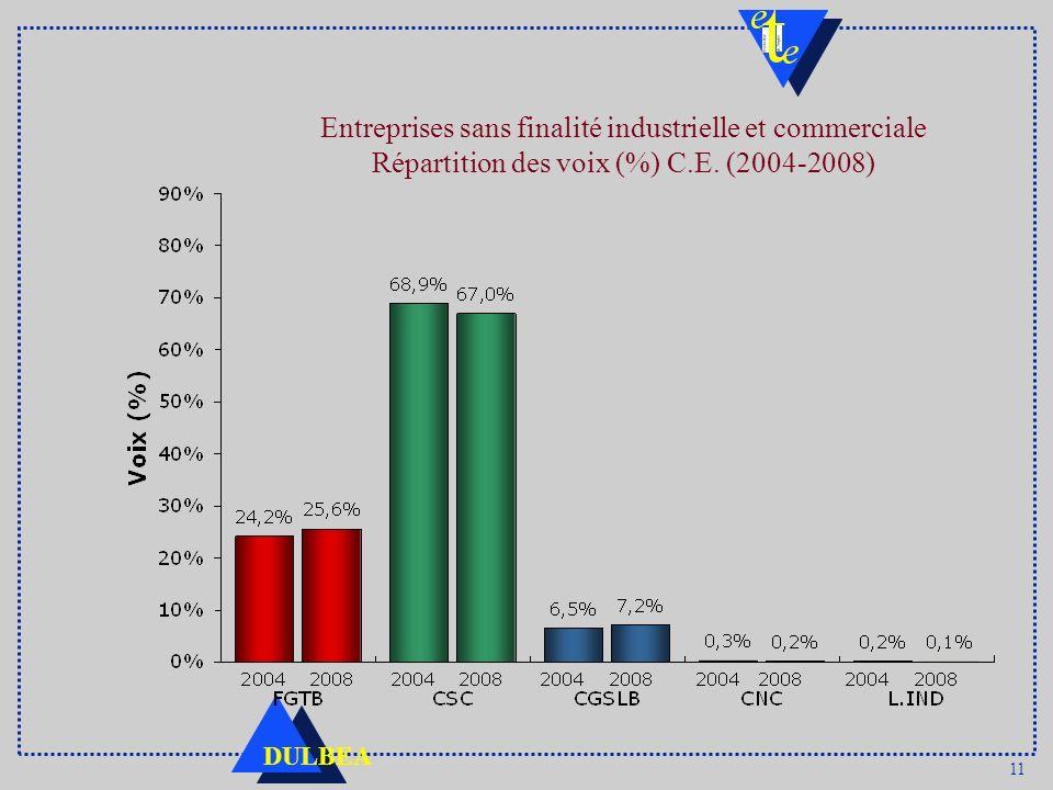 Entreprises sans finalité industrielle et commerciale Répartition des voix (%) C.E. (2004-2008)