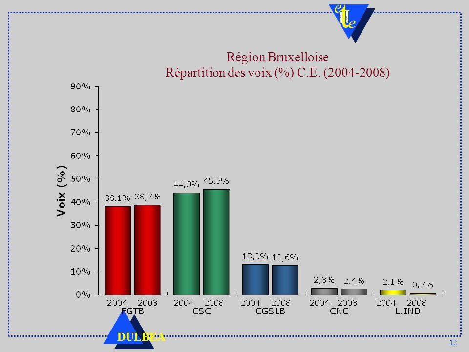 Région Bruxelloise Répartition des voix (%) C.E. (2004-2008)
