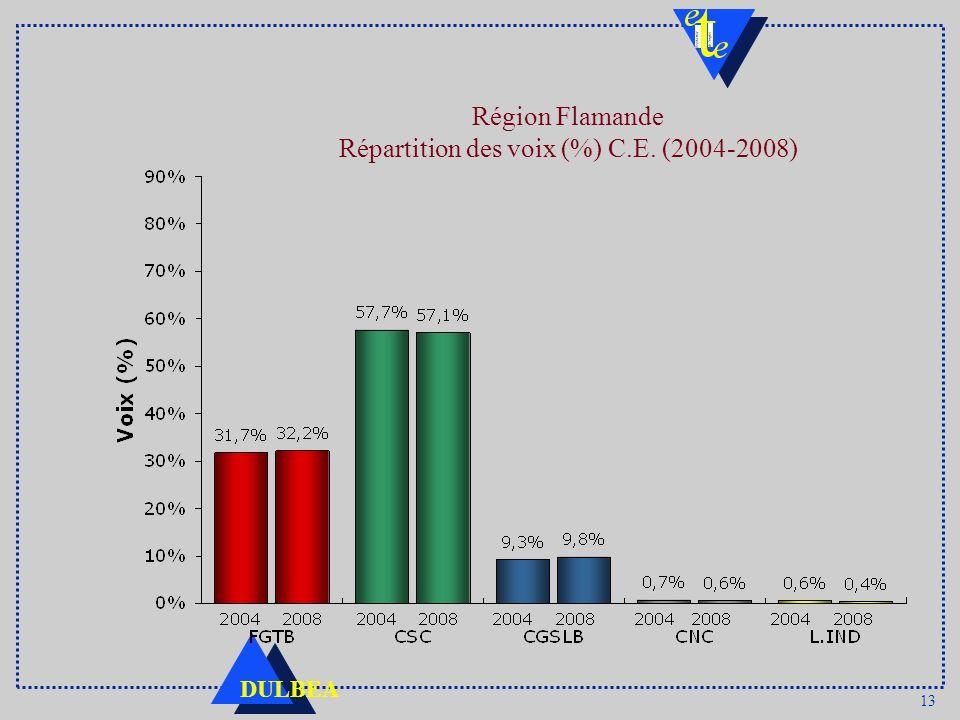 Région Flamande Répartition des voix (%) C.E. (2004-2008)