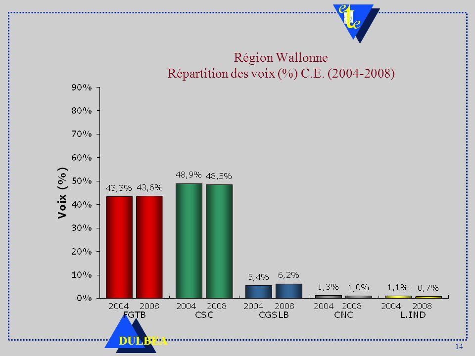 Région Wallonne Répartition des voix (%) C.E. (2004-2008)