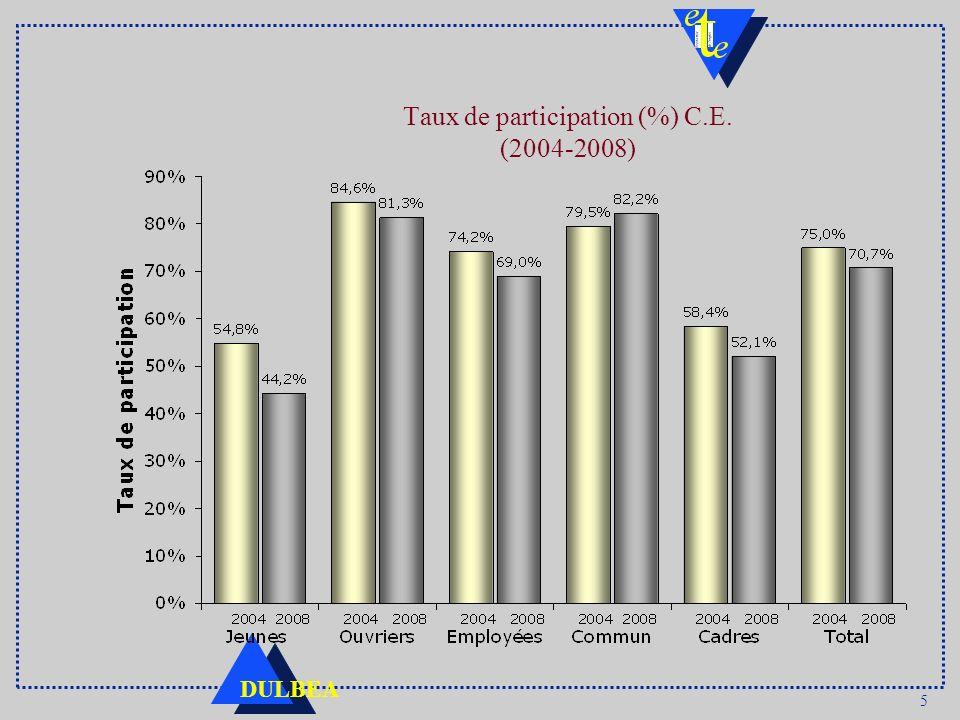 Taux de participation (%) C.E. (2004-2008)