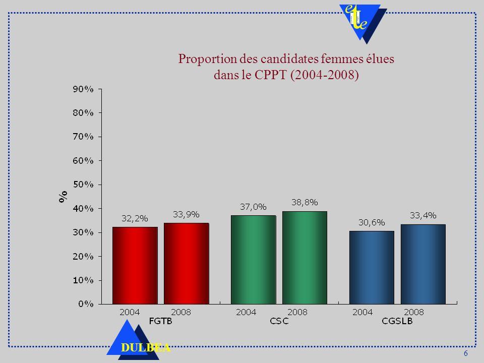 Proportion des candidates femmes élues dans le CPPT (2004-2008)