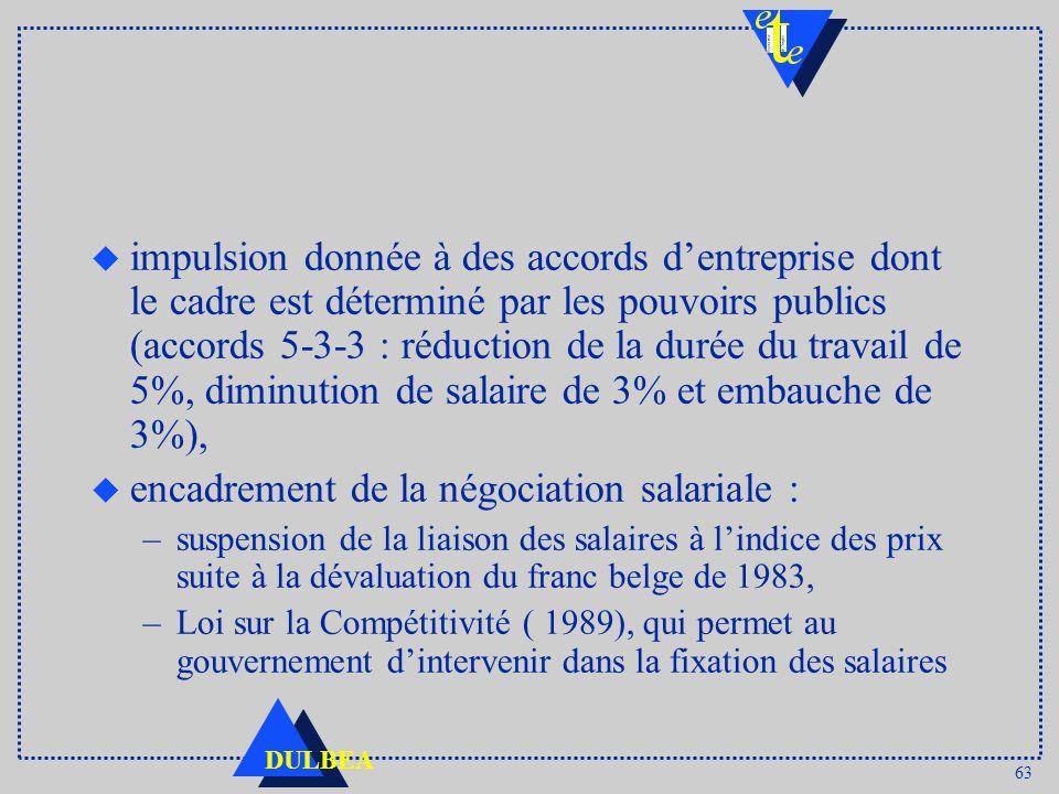encadrement de la négociation salariale :