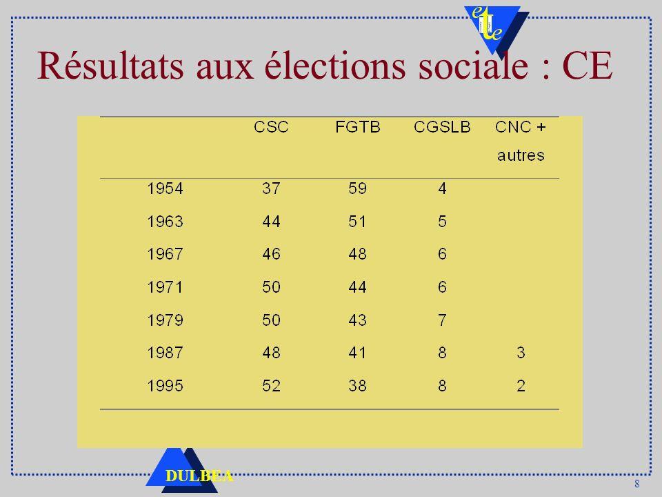Résultats aux élections sociale : CE