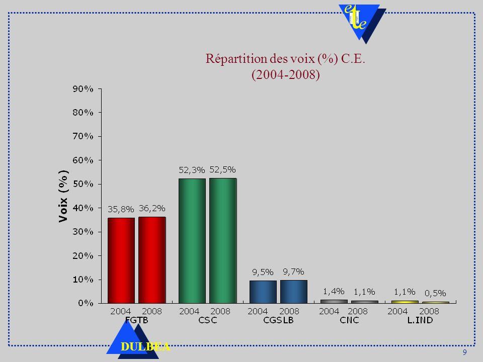 Répartition des voix (%) C.E. (2004-2008)