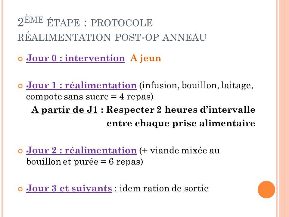 2ème étape : protocole réalimentation post-op anneau