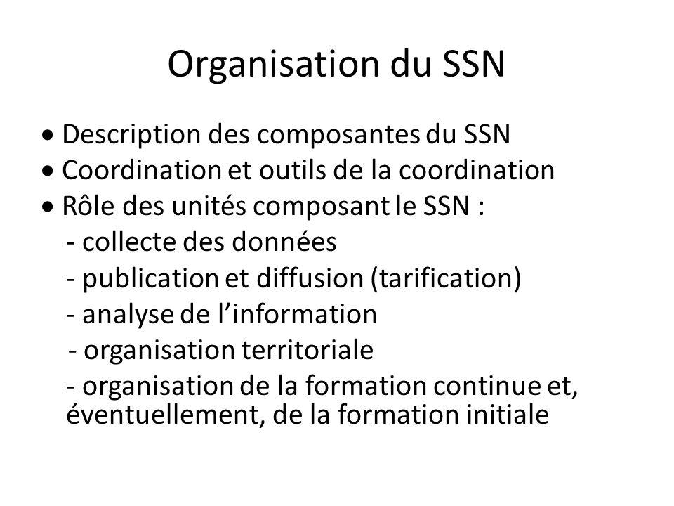 Organisation du SSN · Description des composantes du SSN
