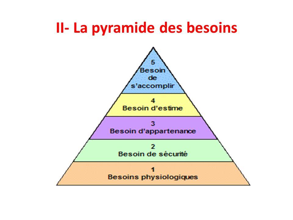 II- La pyramide des besoins