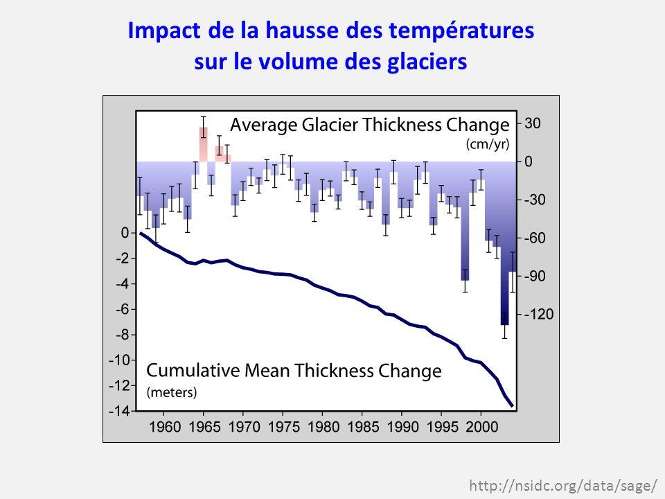 Impact de la hausse des températures sur le volume des glaciers