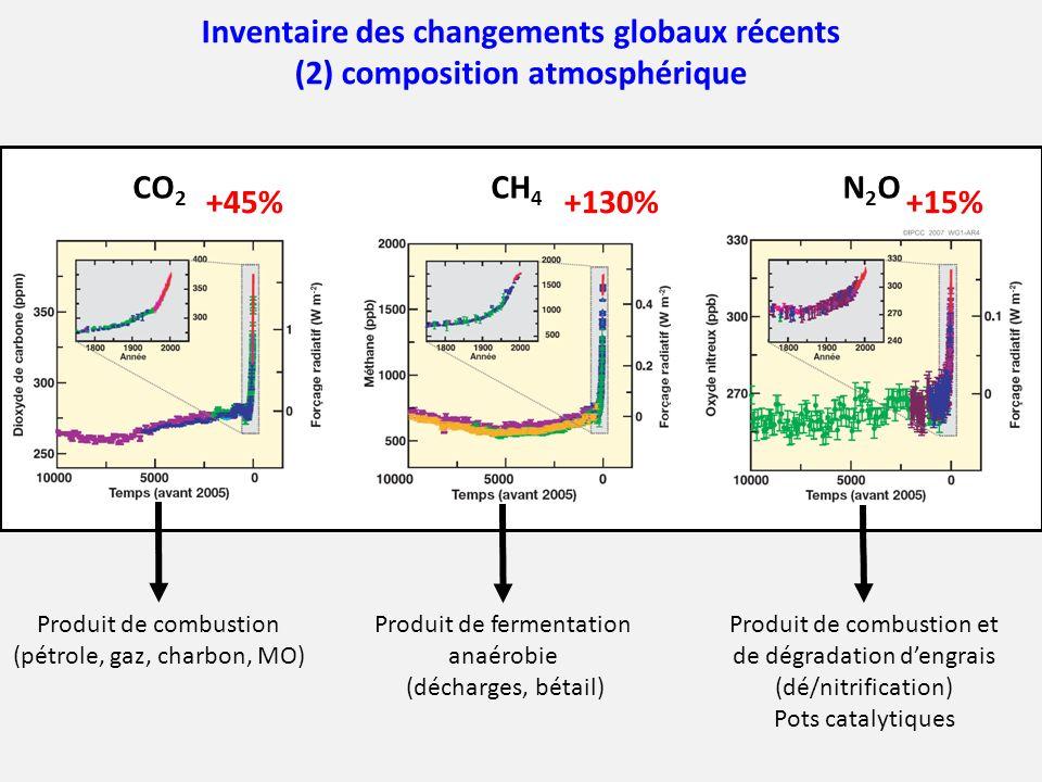 Inventaire des changements globaux récents