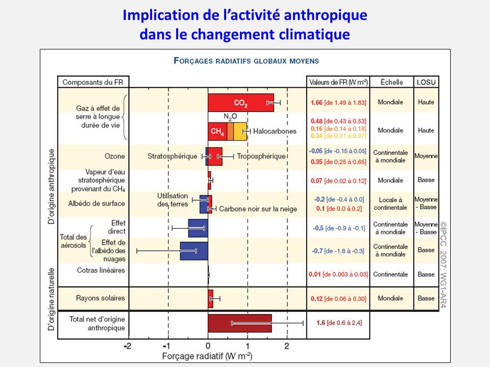 Implication de l'activité anthropique dans le changement climatique
