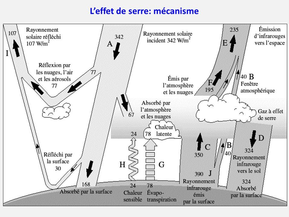 L'effet de serre: mécanisme