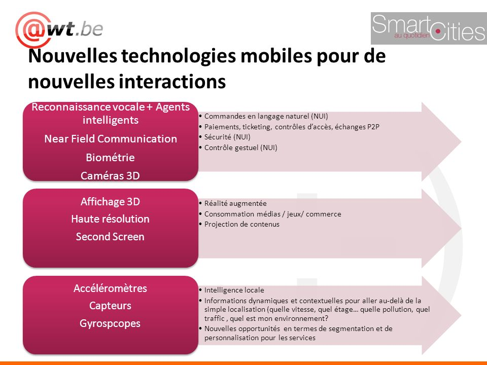 Nouvelles technologies mobiles pour de nouvelles interactions