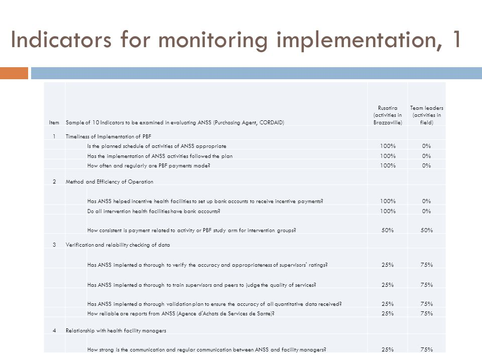 Indicators for monitoring implementation, 1
