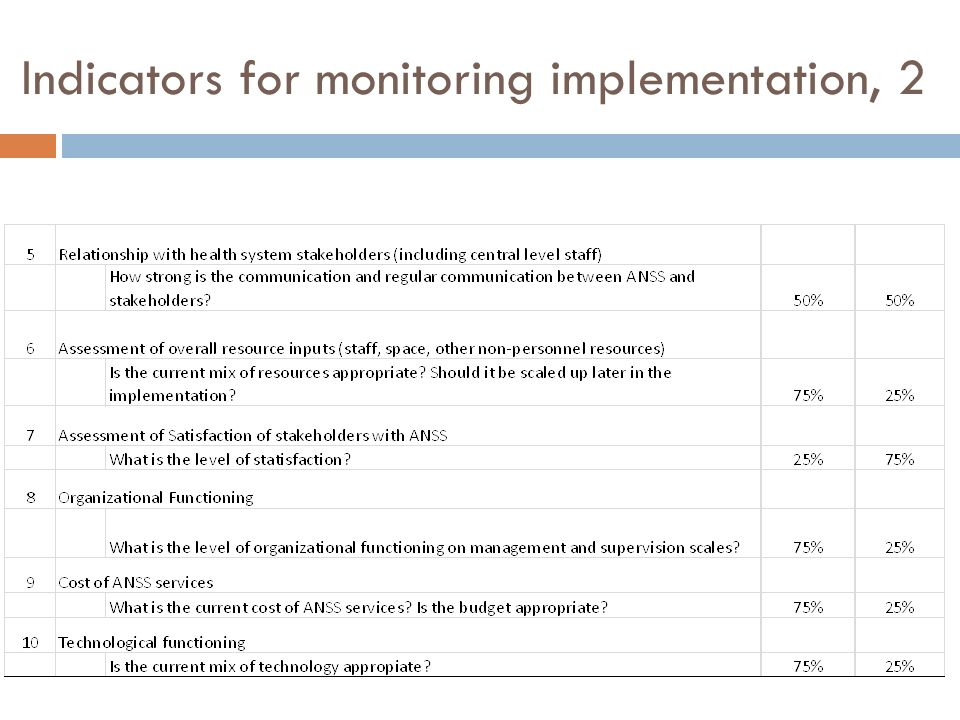 Indicators for monitoring implementation, 2