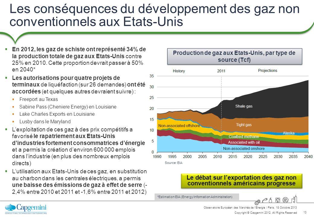 Production de gaz aux Etats-Unis, par type de source (Tcf)