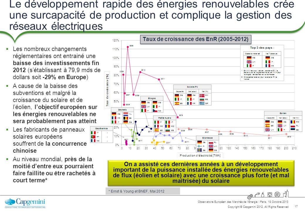 Taux de croissance des EnR (2005-2012)